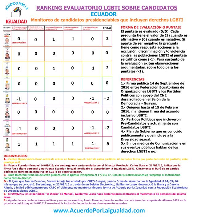 ranking-evaluatorio-lgbti-ecuador-acuerdo-por-la-igualdad