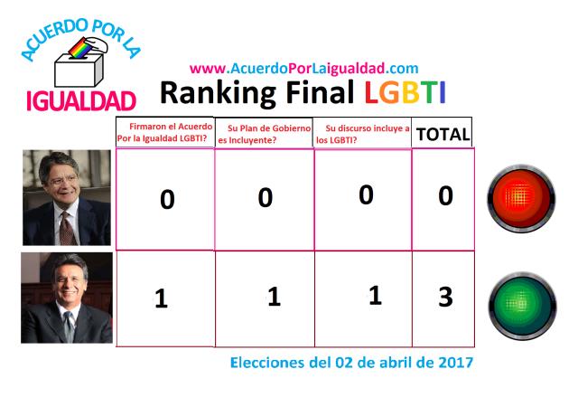 Ranking evaluatorio lgbti ecuador - acuerdo por la igualdad